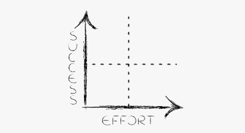 more effort not equal to more success